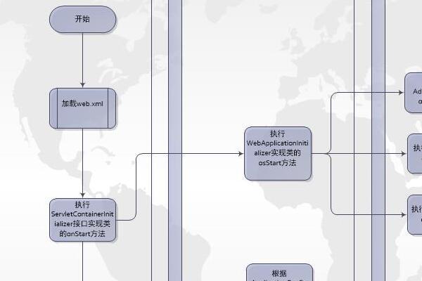 Public CMS启动流程图
