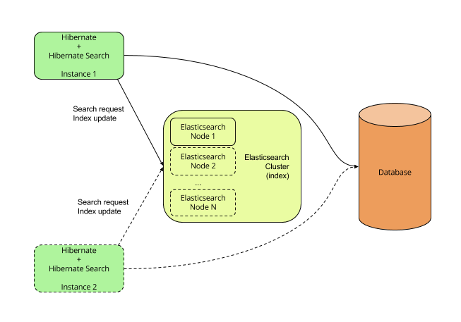 elasticsearch-backend.png